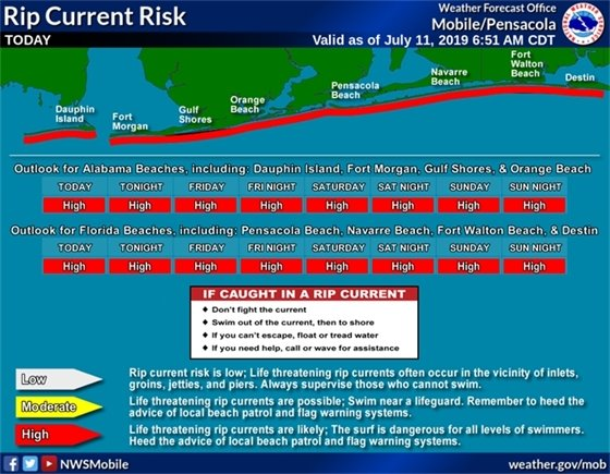 Rip Current Risk