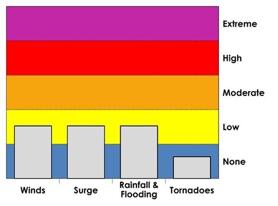 Hazards chart