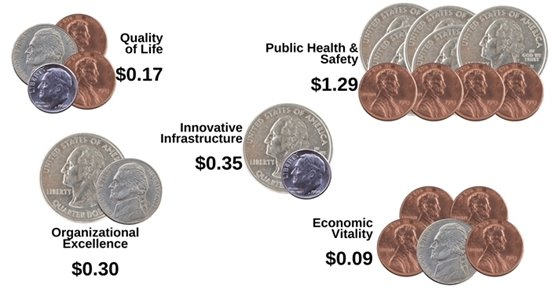 Quality of life: $0.17, Public Health & Safety: $1.29, Organizational Excellence: $0.30, Innovative Infrastructure: $0.35, and Economic Vitality: $0.09