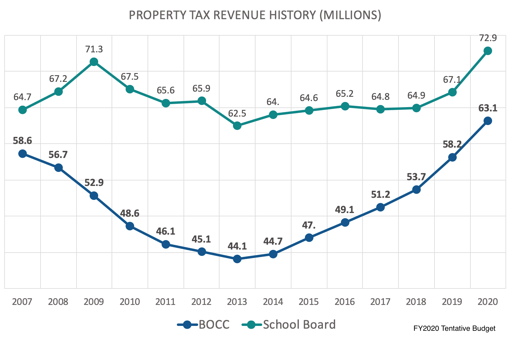 Property Tax Revenue History